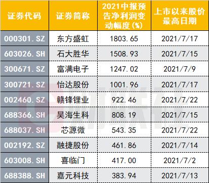7月锂电股批量站上新高!公募基金已大手笔增持