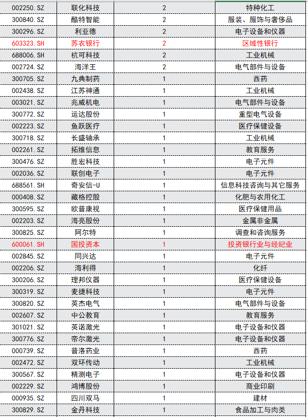险资7月看上哪些个股? 华阳集团、盐津铺子、苏州银行受调研青睐