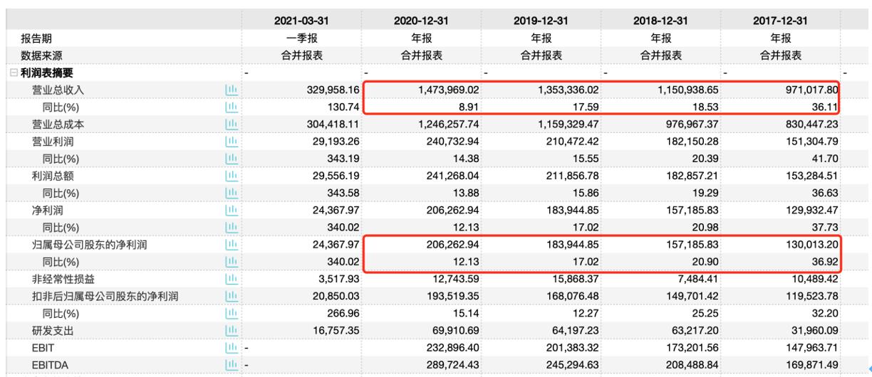 欧派家居营收增幅连年放缓,短期借款三个月翻倍