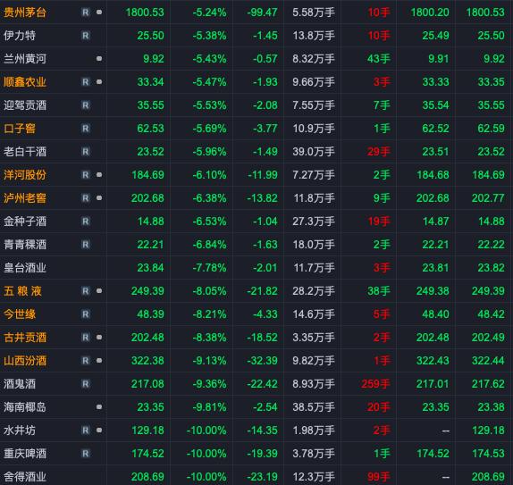 午评:白酒股集体暴跌 舍得酒业、水井坊跌停 贵州茅台跌超5%