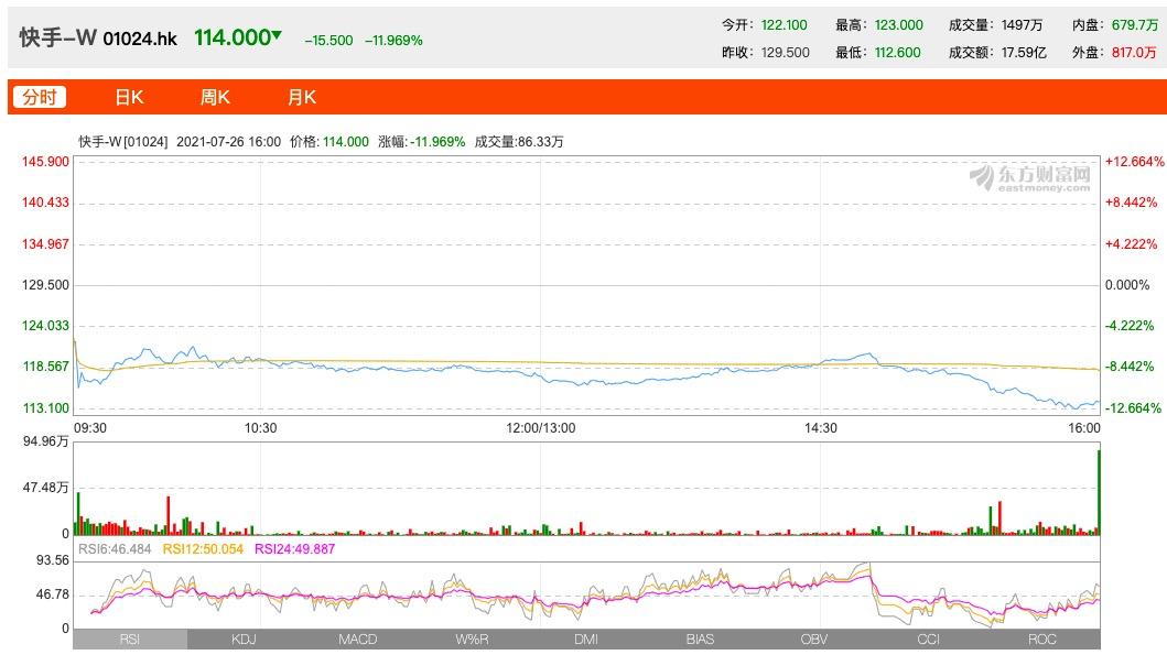 快手股价首次跌破发行价,较最高点下跌超72%,市值蒸发1.26万亿港元