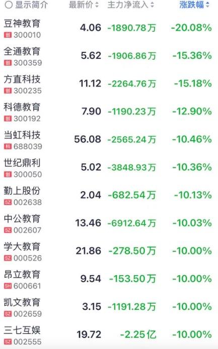 """教育股崩盘上市公司回应,张磊退出""""永远不需要退出的投资"""""""
