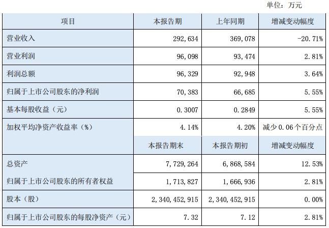 因渤海期货收入减少,东北证券上半年营收同比下降20.7%