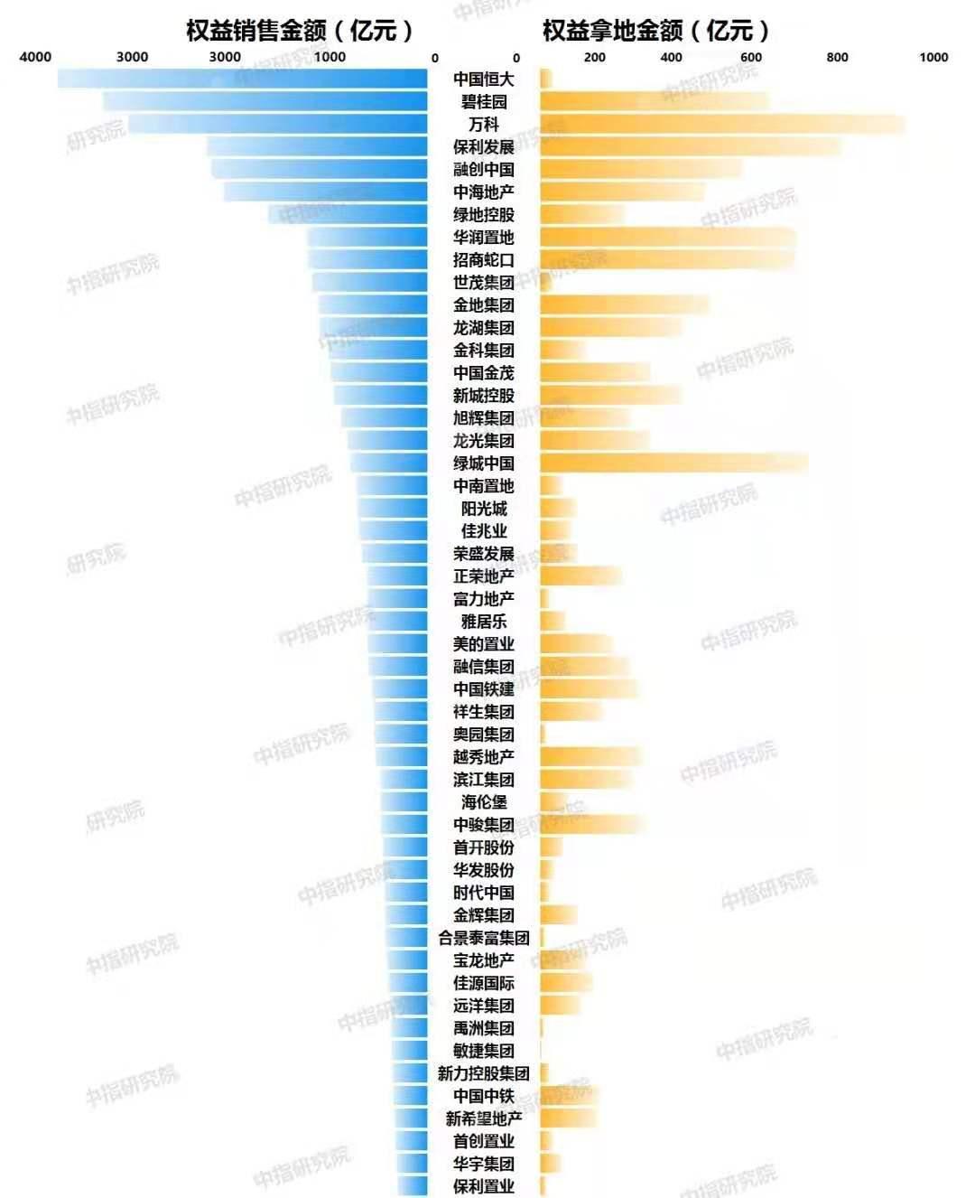观察指标变考核指标? 消息指12家企业被纳入40%投销比监管