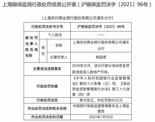 贷款违规流入房地产,上海农商银行浦东分行被罚50万