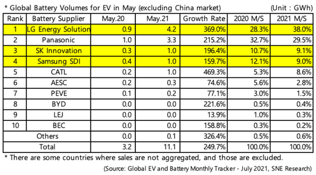 宁德时代称霸国内 在国际市场屡次被LG新能源超车