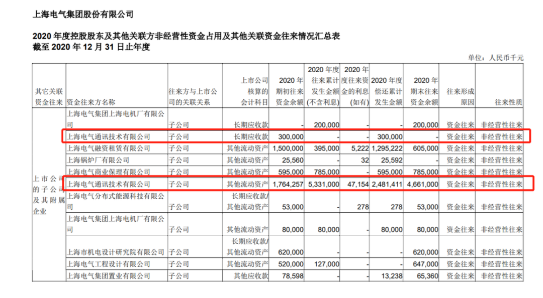 """上海电气董事长涉嫌违法违纪被查 子公司""""爆雷""""损失或高达83亿元"""