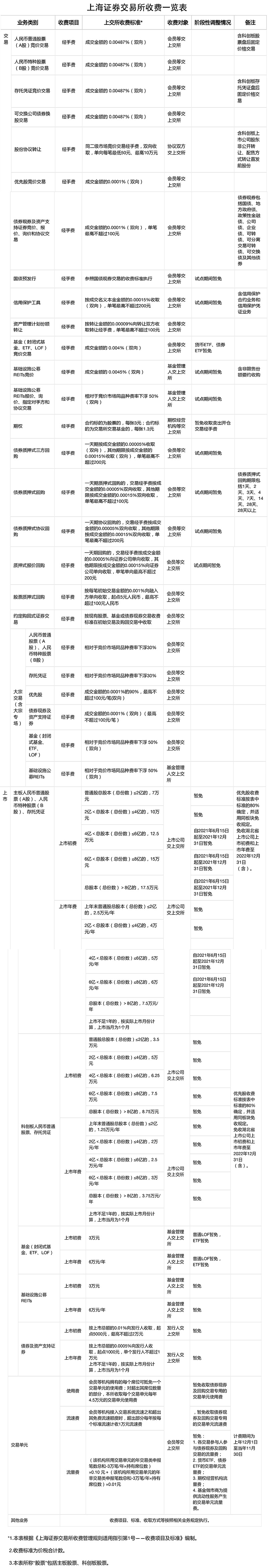 沪深交易所:免收河南上市公司2021年上市初费和年费