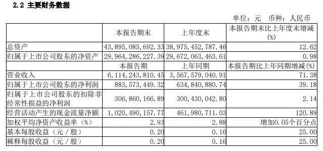 三安光电:上半年实现净利8.84亿元 同比增长39%