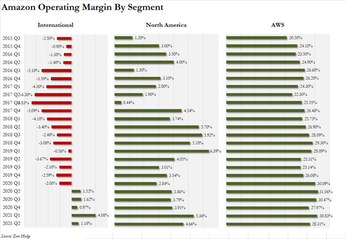 亚马逊千亿季度销售仍不及预期 股价盘后重挫