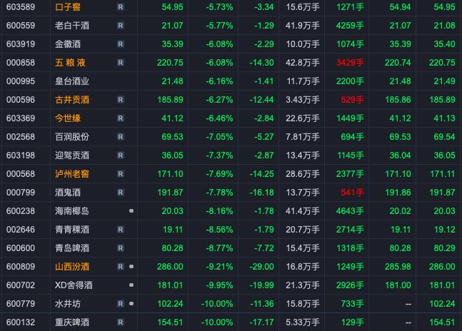 收评:酿酒行业大跌,贵州茅台跌超4%,水井坊、重庆啤酒跌停