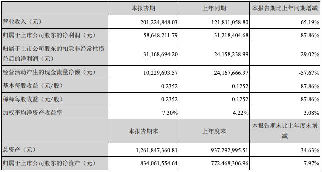光力科技发布半年报:上半年净利5864.82万元