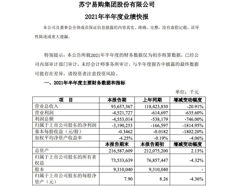 苏宁易购遭遇阶段性困难 上半年亏损31.9亿元