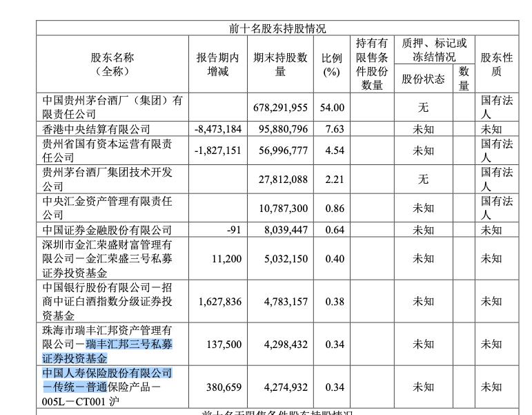 贵州茅台上半年净利246亿、日赚1.3亿 易方达蓝筹退出前十大股东