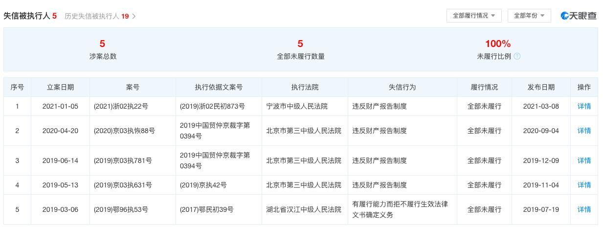 贾跃亭又被强制执行 累计执行金额接近100亿