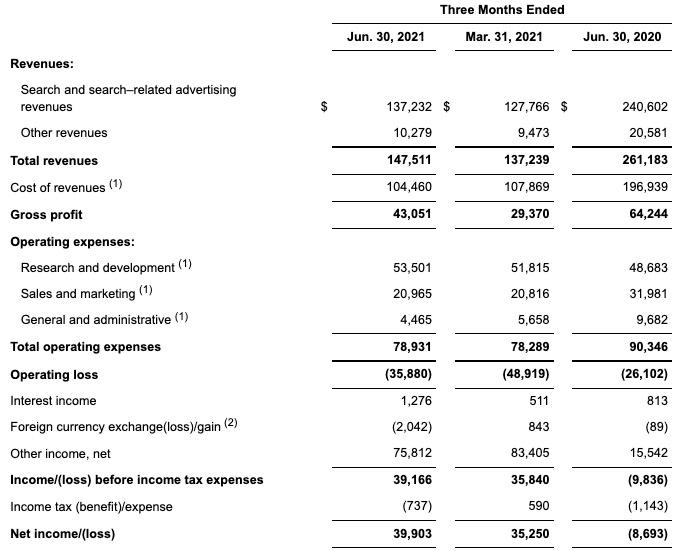 搜狗二季度营收1.475亿美元 同比下降44%