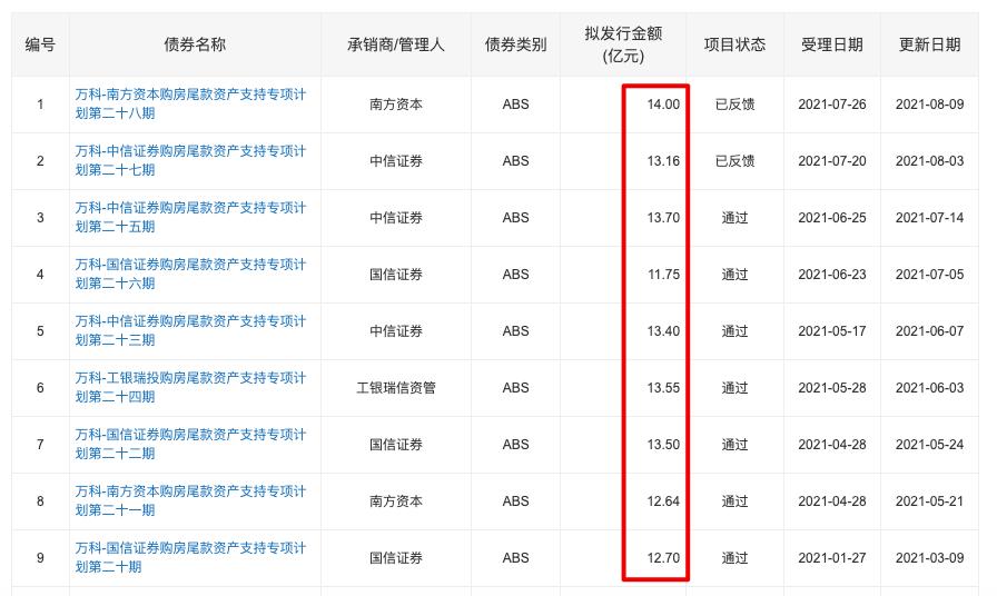 万科14亿购房尾款ABS获深交所反馈 年内共发9笔ABS涉118.4亿元