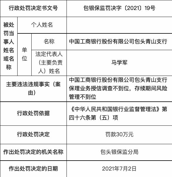 工商银行包头青山支行 保理业务授信调查不到位被罚款30万元