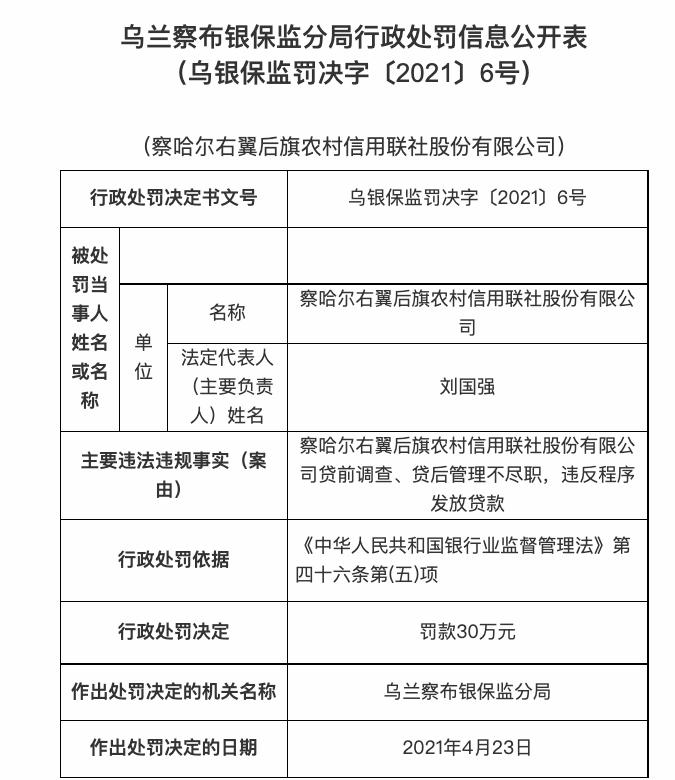 察哈尔右翼后旗农村信用联社因贷后管理不尽职等问题 被罚款30万元