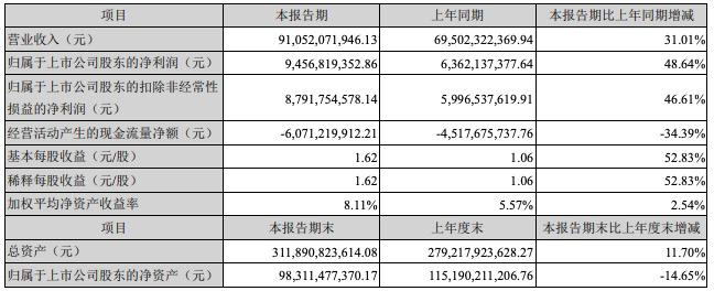 格力电器上半年净赚94亿元 空调收入增长62.5%