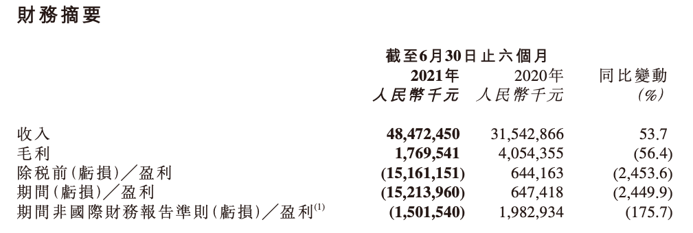 京东物流上市后首份财报:上半年营收485亿 毛利率由12.9%降至3.7%