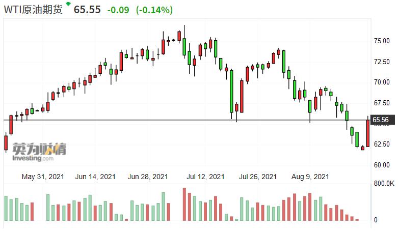 美国计划抛售2000万桶战略石油储备 为七年来最高