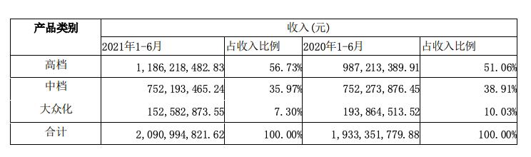 珠江啤酒上半年净利同比增长26.30% 高端啤酒销量增长超两成