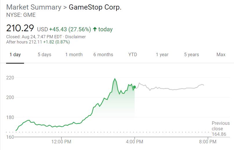 散户抱团股卷土重来?游戏驿站飙升28% AMC大涨20%