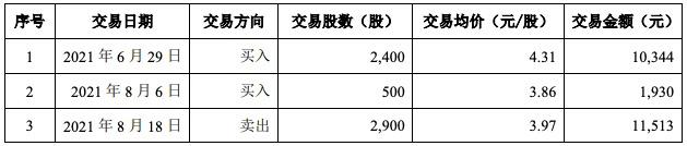 青岛农商行高管父亲短线交易自家股票 未形成获利倒赔761元