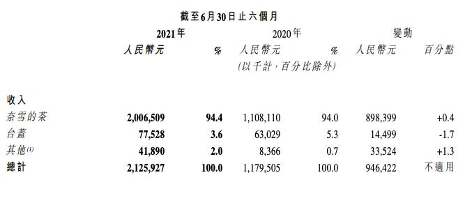 奈雪的茶上半年收入增长80.2% 74个城市拥有578间茶饮自营店
