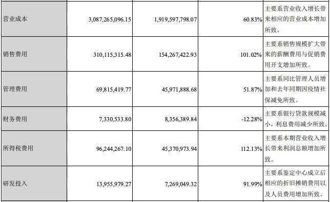 华致酒行上半年净利增长71.7%毛利率22.94%,销售费用大增101%
