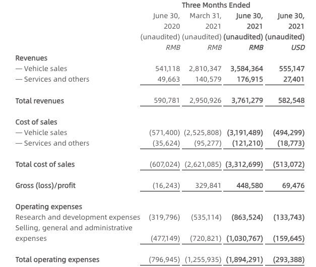 小鹏汽车二季度营收增长536.7% 共交付17398辆汽车