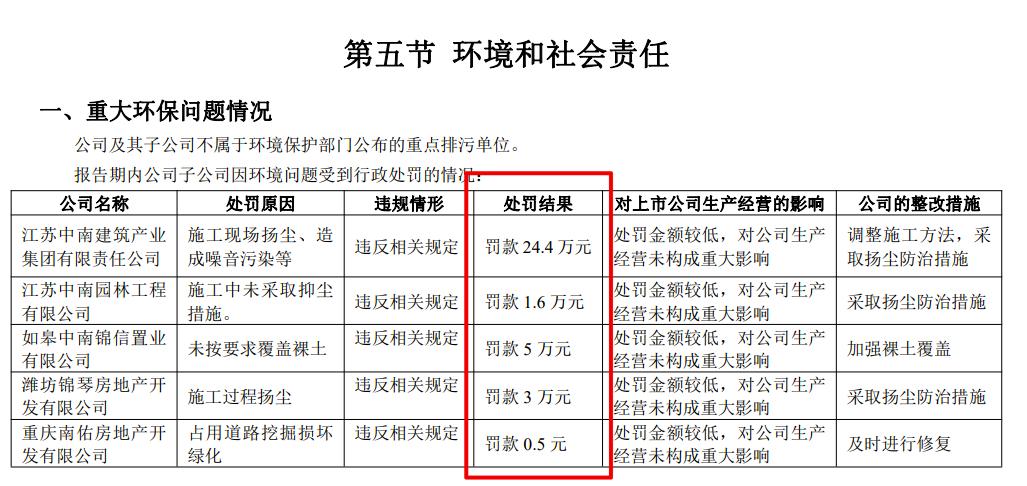 中南建设半年营收同比增29.6%净利润降14.4% 总负债同比增长超一成