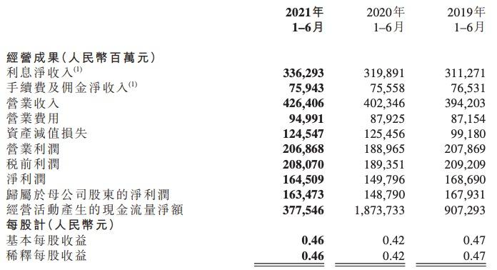 工商銀行上半年日賺9億元,總資產突破35萬億元,不良貸款率下降
