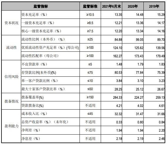 江阴银行上半年营收下滑1.99%,近三年半核销不良贷款超40亿元