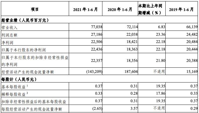 光大银行上半年营收770亿元,净利润同比增长22.18%