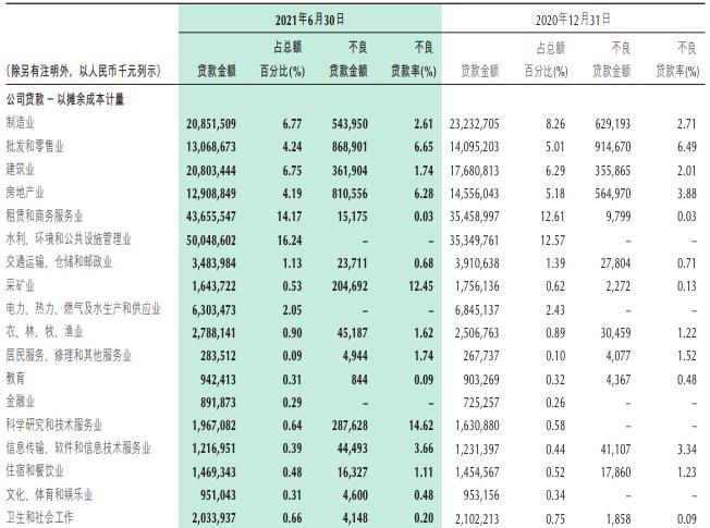 重庆银行上半年净利增4.47%不良双升,房地产业不良率上升2.4个百分点