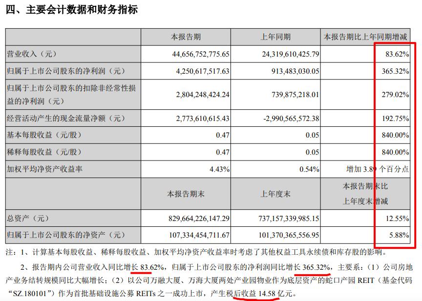 招商蛇口半年营收增83.6%总负债涨至5637亿 拿地花费496.65亿