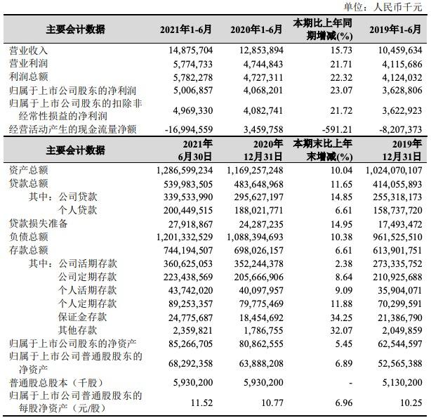 杭州银行上半年业绩双增,拨备覆盖率530.43%居行业首位