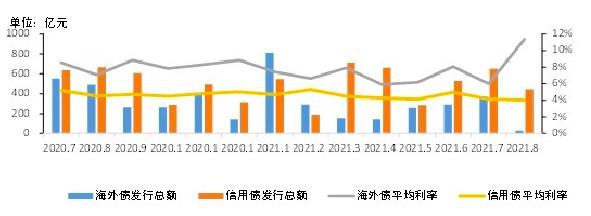 8月房地产信用债环比降31.51% 信用债平均利率4.04%海外债平均利率11.39%