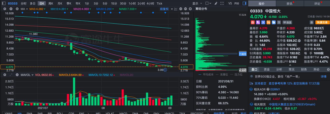 收评:中国恒大盘中一度跌破4港元,创6年来新低