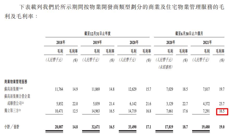 苏新美好生活拟IPO:在管面积660万方 住宅物业管理毛利率仅8.1%