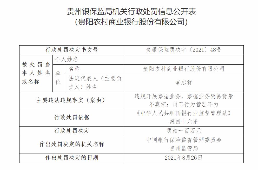 涉票据业务贸易背景不真实、员工行为管理不力 贵阳农商行被罚100万