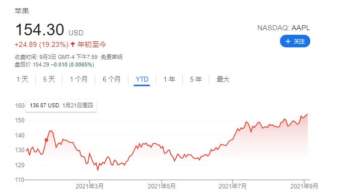 苹果股价创新高 分析师:6-12个月市值冲上3万亿美元