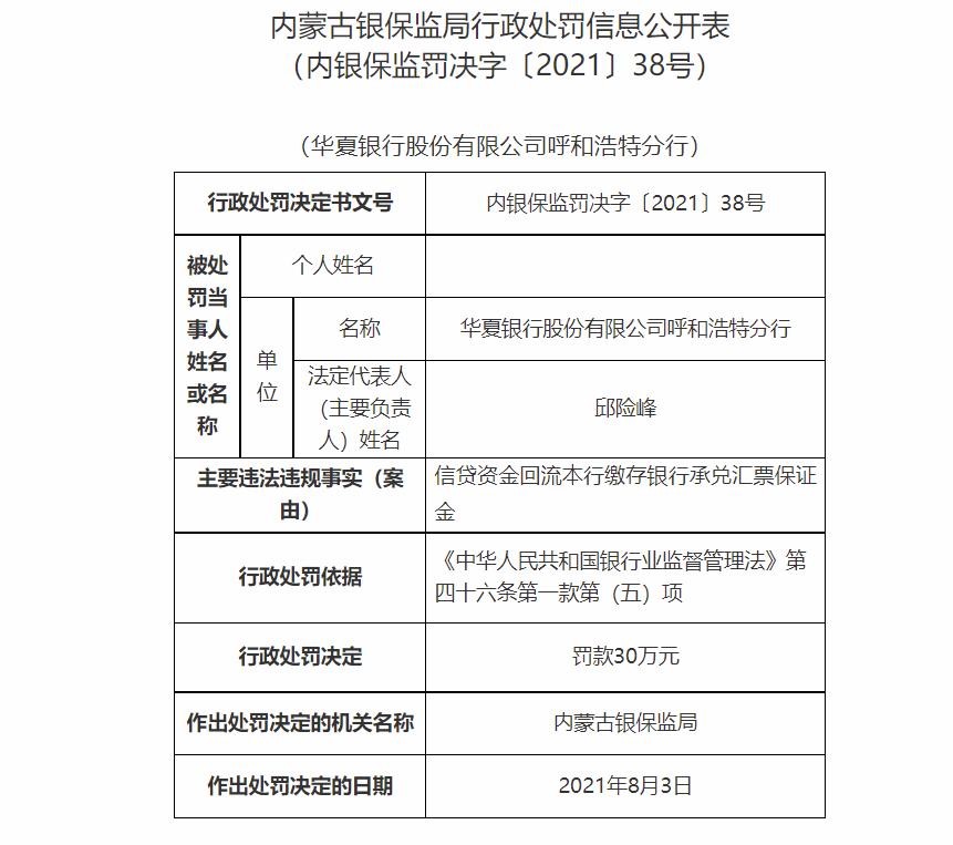 消息!信贷资金回流本行缴存银行承兑汇票保证金 华夏银行呼和浩特分行被罚30万