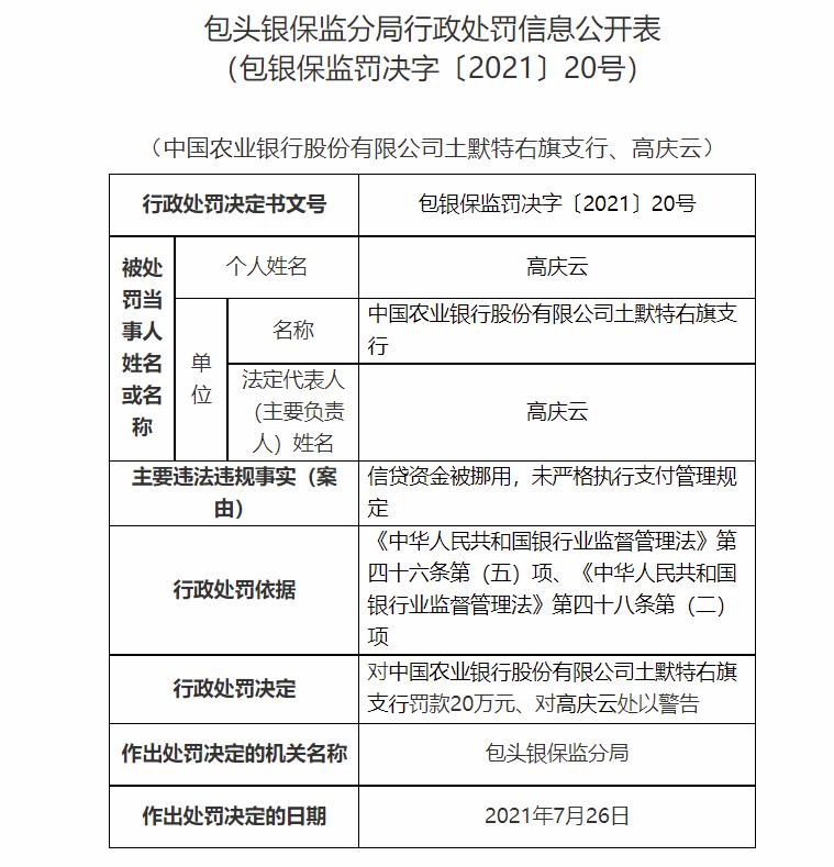 信贷资金被挪用等 中国农业银行土默特右旗支行被罚款20万