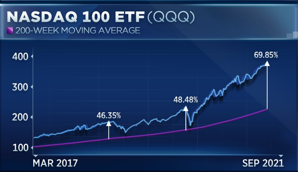 华尔街策略师:美股存在大量泡沫 回调即将到来