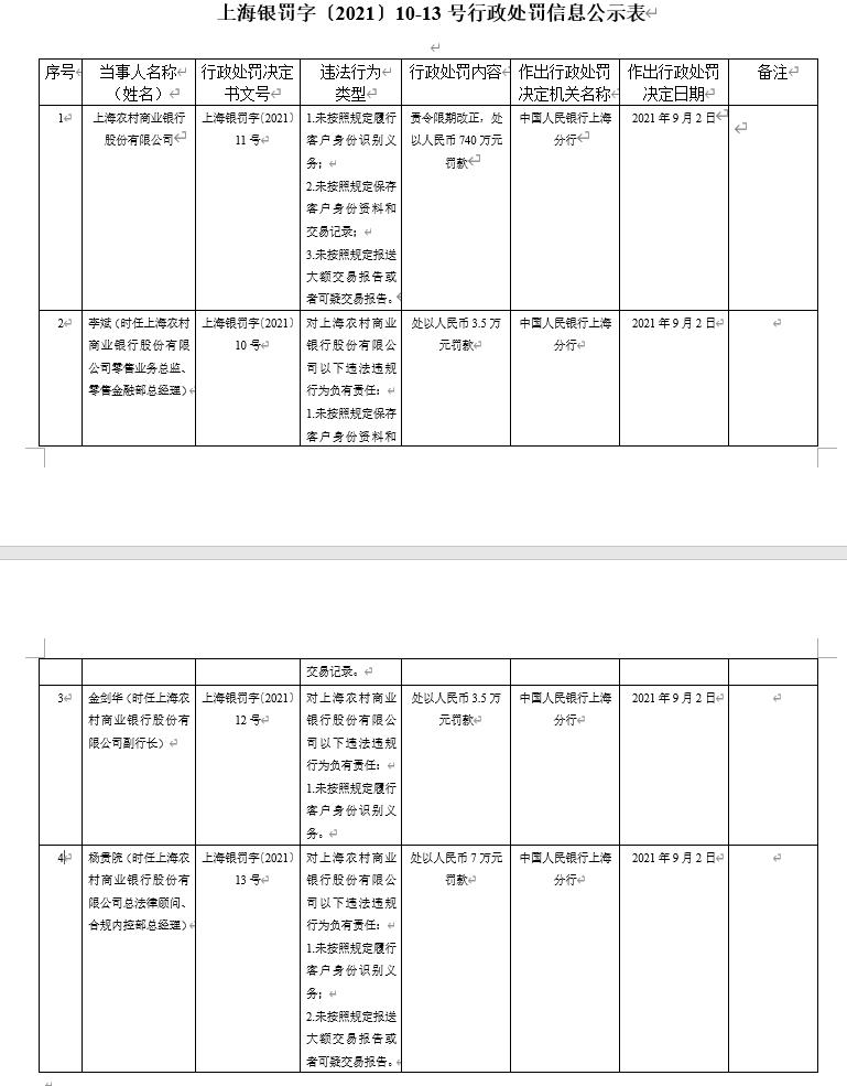 未按照规定保存客户身份资料等 上海农商行领4罚单合计754万