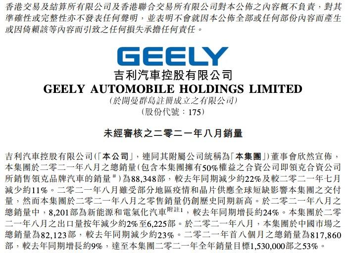 吉利汽车8月销量同比减少22%,完成全年销量目标53%