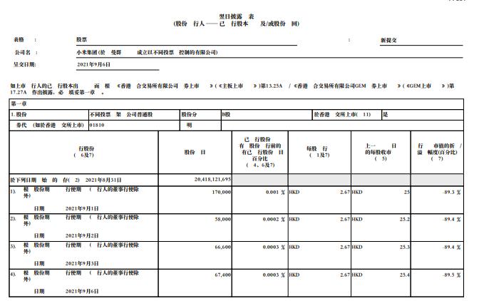 小米集团回购798万公司股份 耗资约1.99亿港元